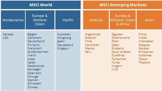 Länder Aufteilung ETF