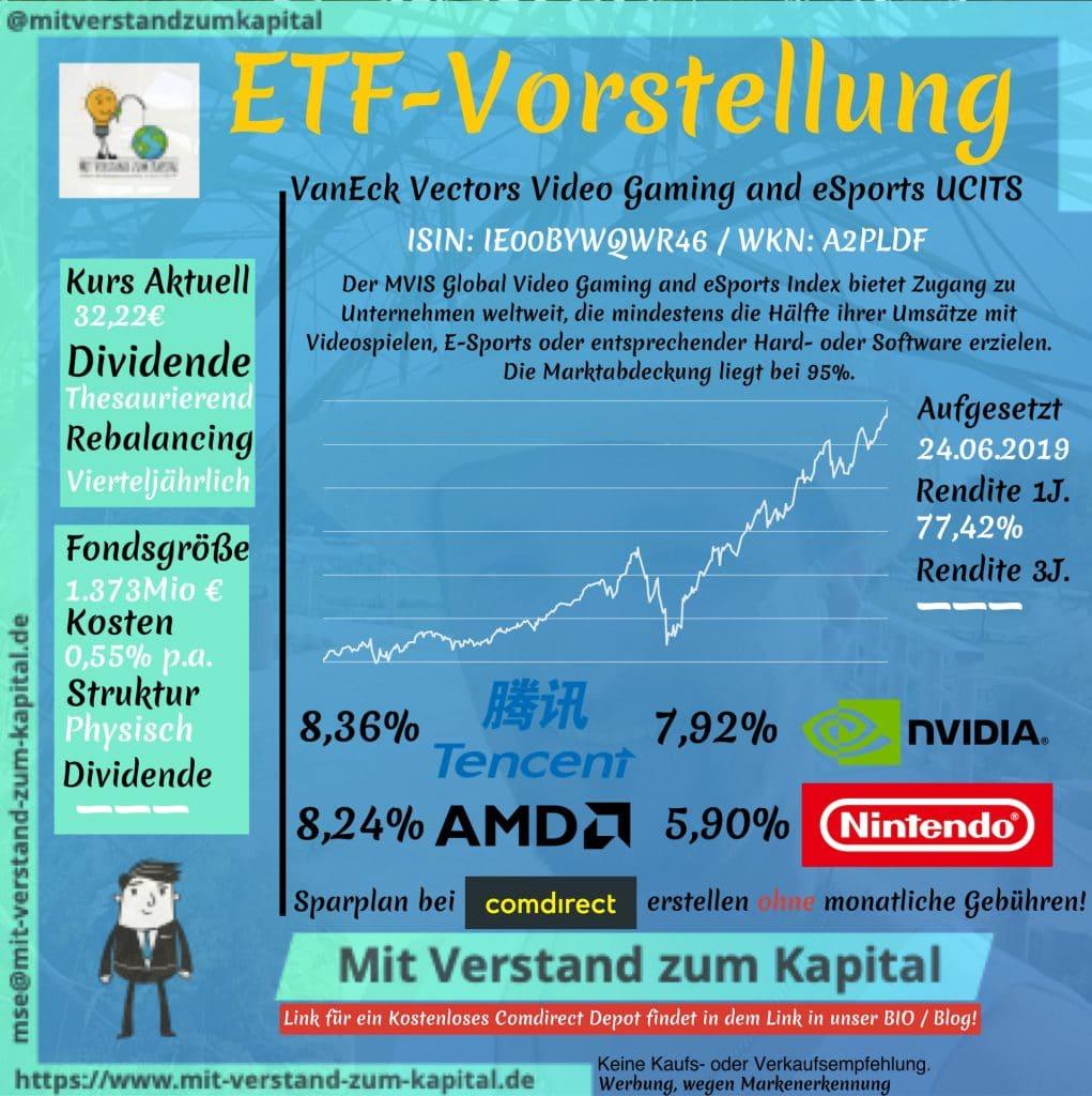ETF-Vorstellungen ETF Sparpläne Comdirect