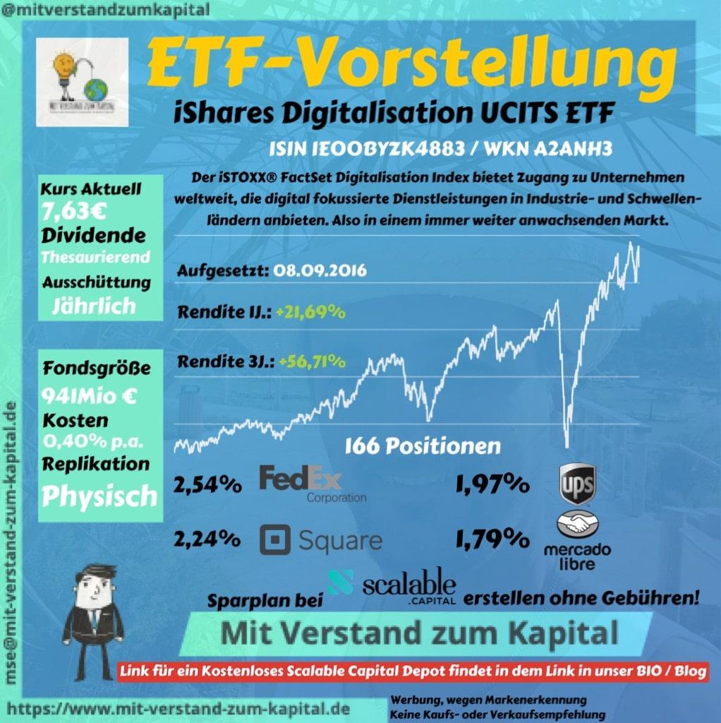 ETF-Vorstellungen ETF Sparpläne Scalable Capital